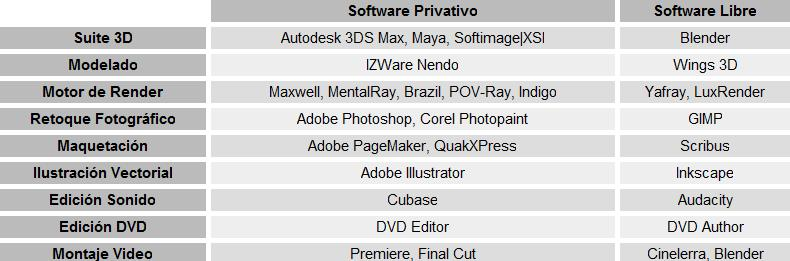 Herramientas Libres para Sintesis 3D-tabla.jpg