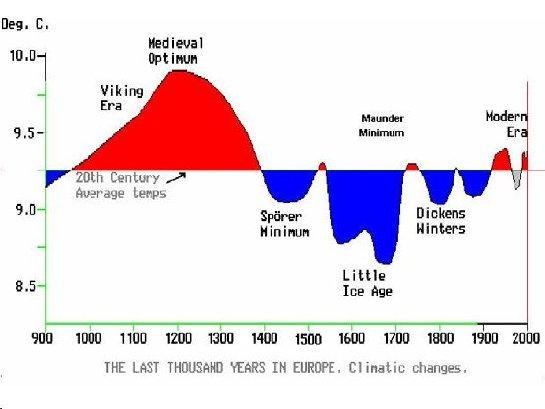 El cambio climatico no empeora  Da igual, me lo invento y punto :D-chart2.jpg