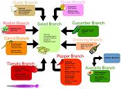 integracion 3d con blender-640px-gsoc-2011-branches.png