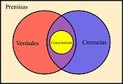 algunos misterios sin resolver-350px-definicion_clasica_de_conocimiento.png