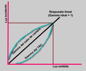 Falso render-correccion_gamma.png