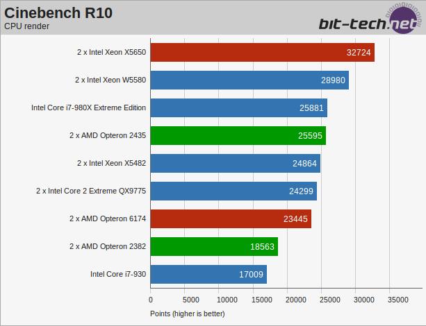 Intel i7 X980 vs Dual Xeon E5620-sinnombre.png