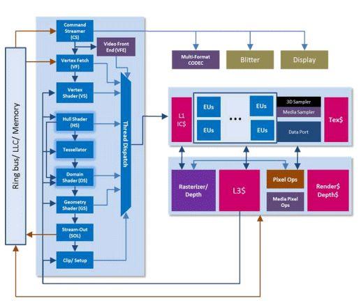 Intel Ivy Bridge HD Graphics 4000 GPU: Pruebas de OpenGL y OpenCL-intel_ivy_bridge_opengl_opencl_tests_3.jpg