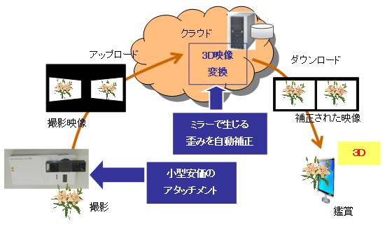 Accesorio de fujitsu convierte video de 2d a 3d-accesorio_de_fujitsu_convierte_video_de_2d_a_3d.jpg