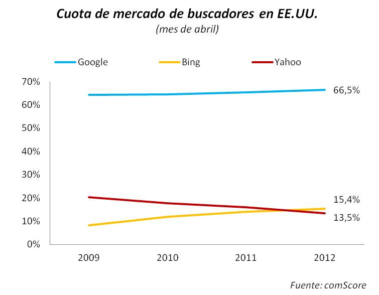 Yahoo cae empicado-yahoo_cae_empicado.jpg