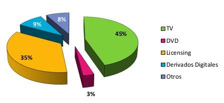-distribucion-de-los-ingresos-por-areas-de-negocio.jpg