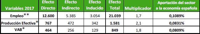Libro Blanco del Sector de la animacion en España 2012-sector-economico-3d.png