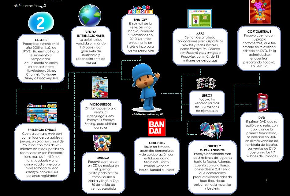 Libro Blanco del Sector de la animacion en España 2012-pocoyo.png