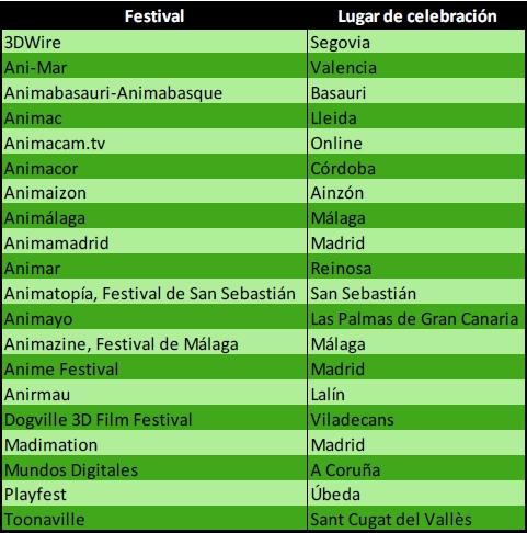 Libro Blanco del Sector de la animacion en España 2012-festivales.jpg