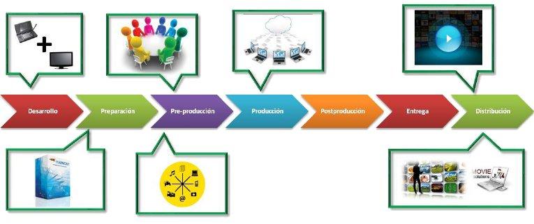 Libro Blanco del Sector de la animacion en España 2012-innovaciones-y-mejoras-implementadas-en-la-cadena-de-valor-de-la-animacion.jpg