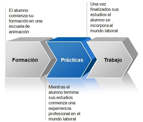 -proceso-de-insercion-laboral-en-el-sector-de-animacion-desde-el-comienzo-de-la-formacion.jpg