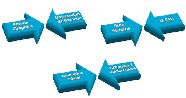 -principales-colaboraciones-entre-empresas-y-centro-formativos-en-el-sector-de-la-animacion-en-es.jpg