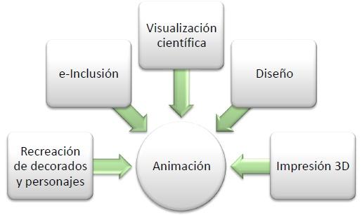 Libro Blanco del Sector de la animacion en España 2012-contribucion-de-la-animacion-a-sectores-adyacentes.jpg