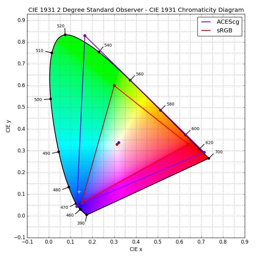 Gestionar colores con ACES-gamut_srgb_vs_acescg-2.png