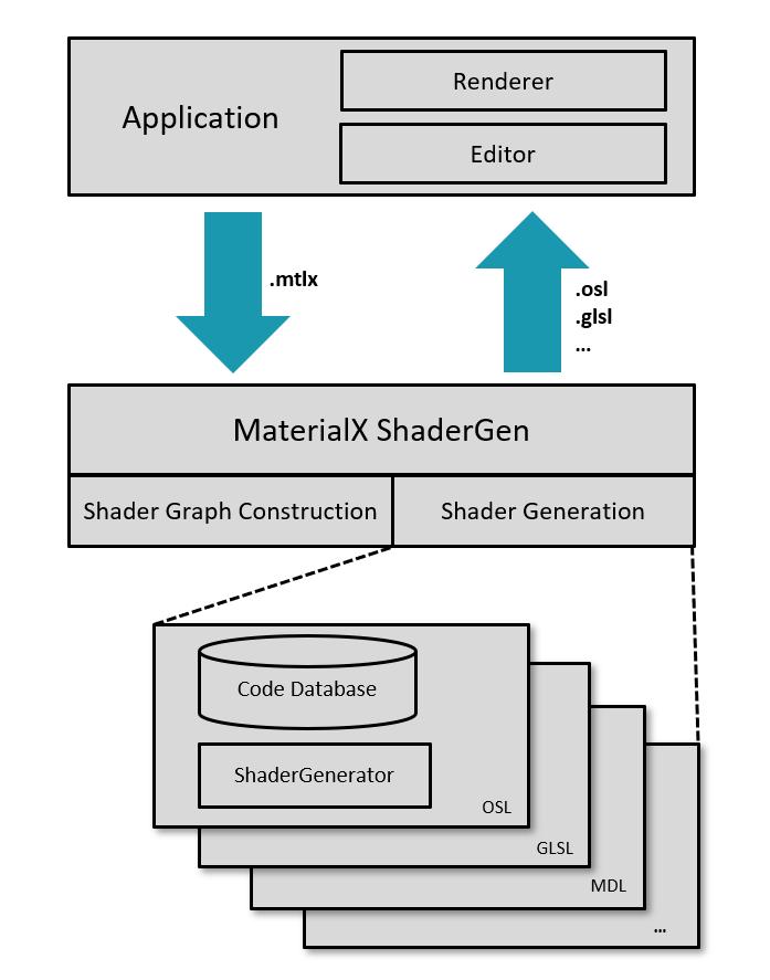 MaterialX transfiere contenido entre aplicaciones-shadergen-para-generar-shaders.png