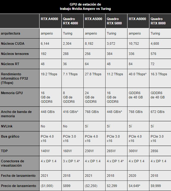 Nuevas GPU Ampere Nvidia-comparativa-nvidia-ampere-vs-turing.jpg
