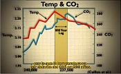 Calentamiento Global  o  Timo  -tempco2b.jpg
