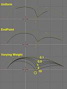 Manual de Blender - PaRTE II - MODELaDO-manual-part-ii-nurbshandles1.png