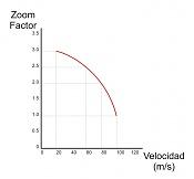 LightWave de varios Sabores: Tips y algo mas-curva-zoom-factor-vs-velocidad.jpg